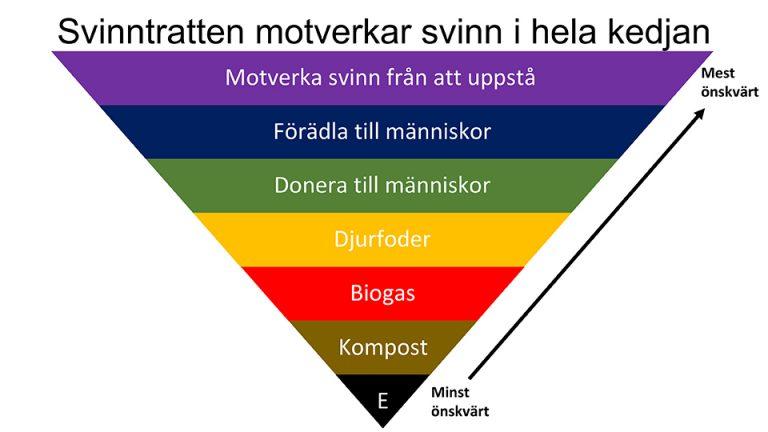 svinntratten matsvinnet.se